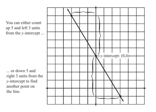 Algebra Graphing With Slope Intercept Form